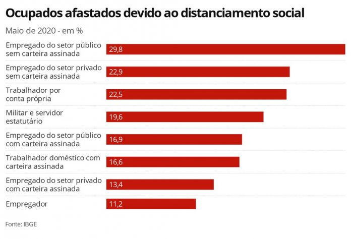 Com pandemia, 9,7 milhões de trabalhadores ficaram sem remuneração em maio, diz IBGE